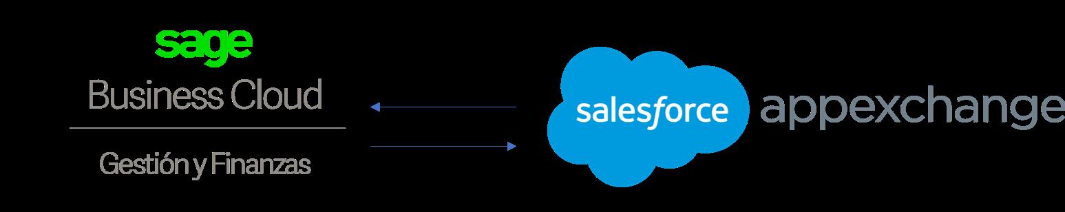 Conexión Sage gestión y finanzas con Salesforce