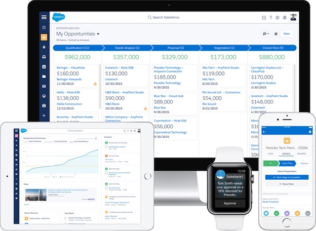 Salesforce Sales Cloud en la nube multidispositivo