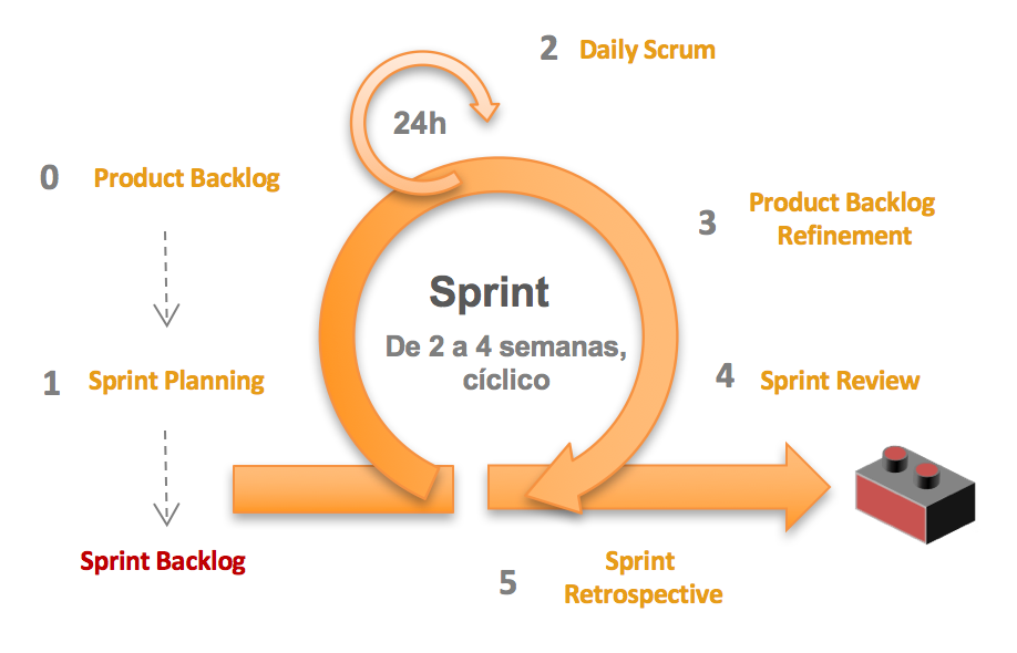 Ciclo de Sprint en Scrum