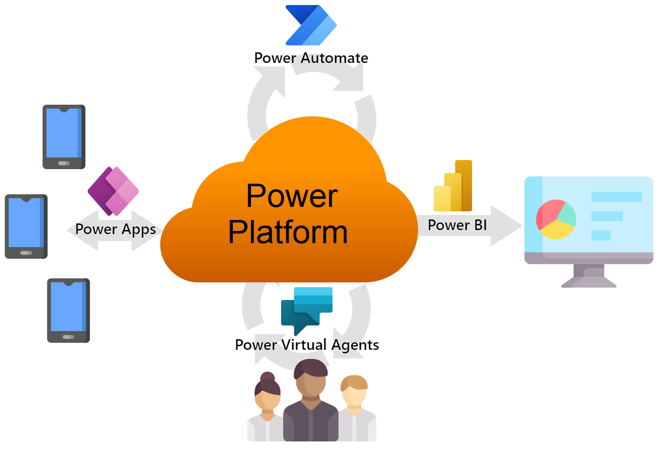 Ejemplo de aplicación de Power Apps y Power Platform