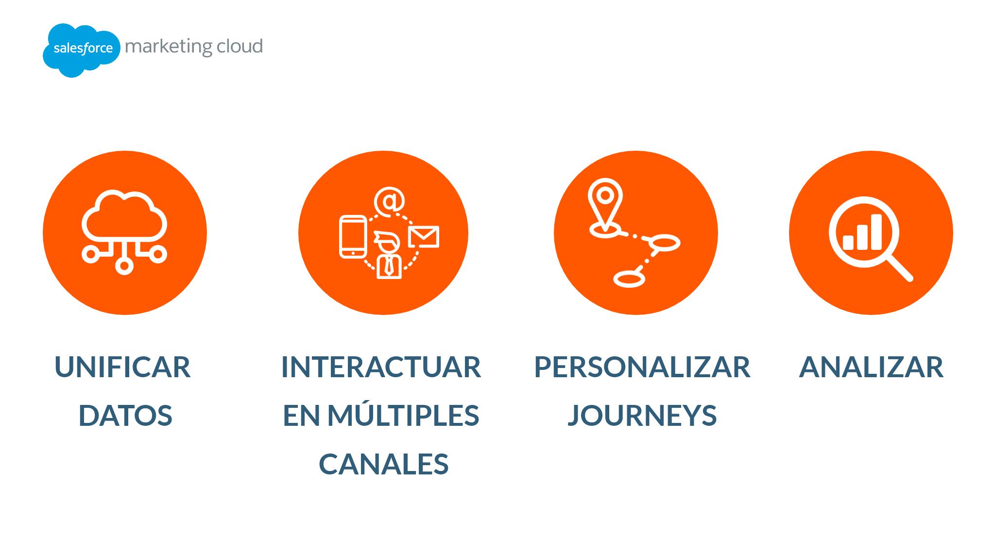 Pilares fundamentales de Marketing Cloud